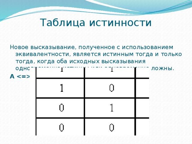 Таблица истинности Новое высказывание, полученное с использованием эквивалентности, является истинным тогда и только тогда, когда оба исходных высказывания одновременно истинны или одновременно ложны. A B