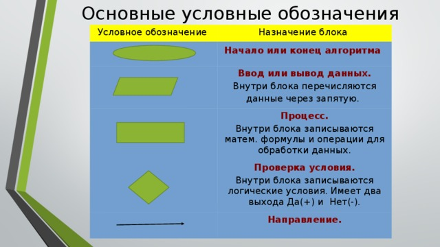 Основные условные обозначения Условное обозначение Назначение блока Начало или конец алгоритма  Ввод или вывод данных. Внутри блока перечисляются данные через запятую.  Процесс. Внутри блока записываются матем. формулы и операции для обработки данных. Проверка условия. Внутри блока записываются логические условия. Имеет два выхода Да(+) и Нет(-). Направление.