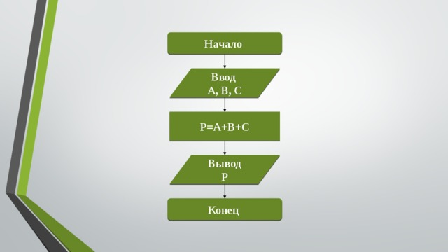 Начало Ввод A, B, C P=A+B+C Вывод P Конец