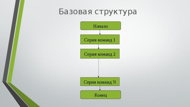 Базовая структура Начало Серия команд 1 Серия команд 2 Серия команд N Конец