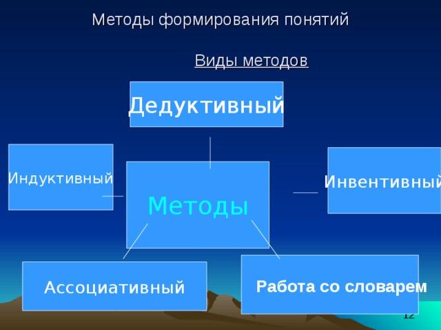 Методы формирования понятий    Виды методов Дедуктивный Индуктивный Инвентивный Методы Ассоциативный Работа со словарем