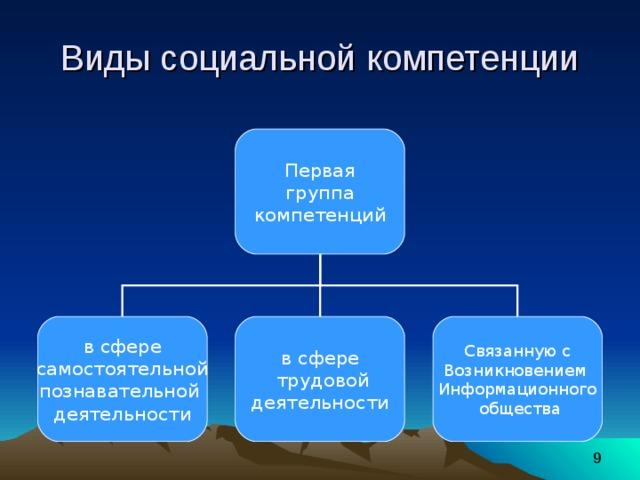 Виды социальной компетенции Первая группа компетенций в сфере самостоятельной познавательной деятельности в сфере  трудовой деятельности Связанную с Возникновением Информационного  общества