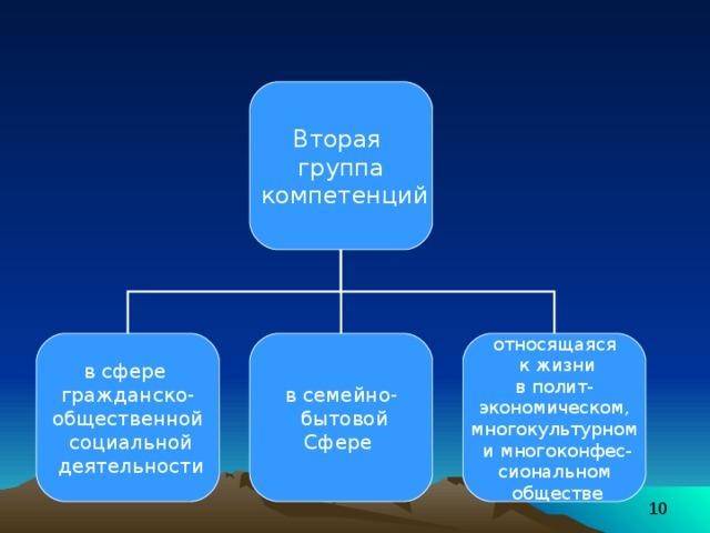 Вторая группа  компетенций в сфере гражданско- общественной  социальной  деятельности в семейно-  бытовой Сфере относящаяся  к жизни  в полит- экономическом, многокультурном  и многоконфес- сиональном  обществе