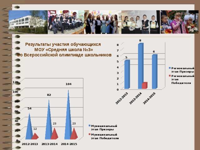 Результаты участия обучающихся МОУ «Средняя школа №3»  во Всероссийской олимпиаде школьников