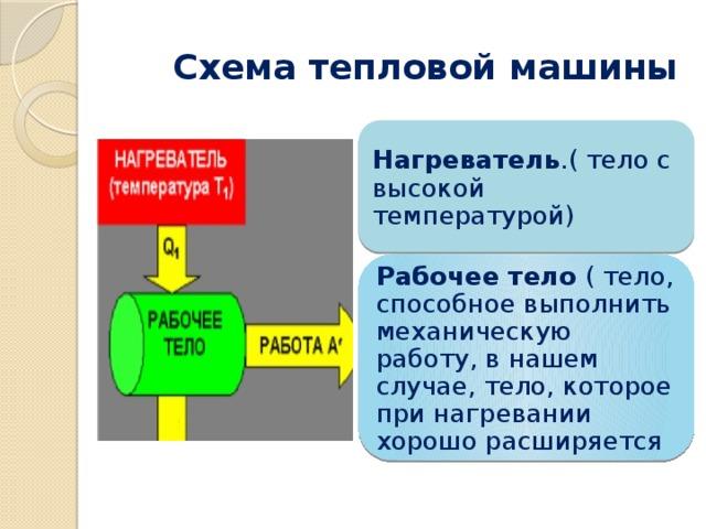 Схема тепловой машины Нагреватель .( тело с высокой температурой) Рабочее тело ( тело, способное выполнить механическую работу, в нашем случае, тело, которое при нагревании хорошо расширяется