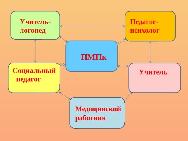 Учитель- Педагог-психолог  логопед   ПМПк Социальный  педагог Учитель Медицинский работник