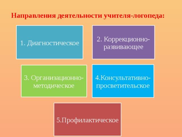 Направления деятельности учителя-логопеда: 2. Коррекционно-развивающее 1. Диагностическое 4.Консультативно-просветительское 3. Организационно-методическое 5.Профилактическое