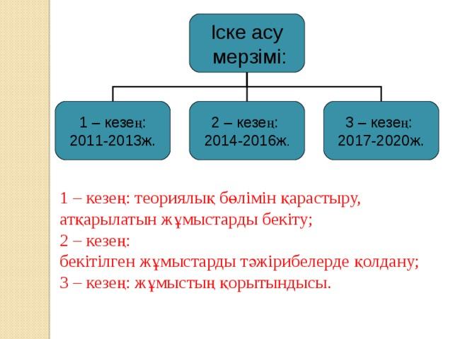 Іске асу  мерзімі: 1 – кезең: 2011-2013ж. 2 – кезең: 2014-2016ж . 3 – кезең: 2017-2020ж. 1 – кезең: теориялық бөлімін қарастыру, атқарылатын жұмыстарды бекіту;  2 – кезең:  бекітілген жұмыстарды тәжірибелерде қолдану;  3 – кезең: жұмыстың қорытындысы.