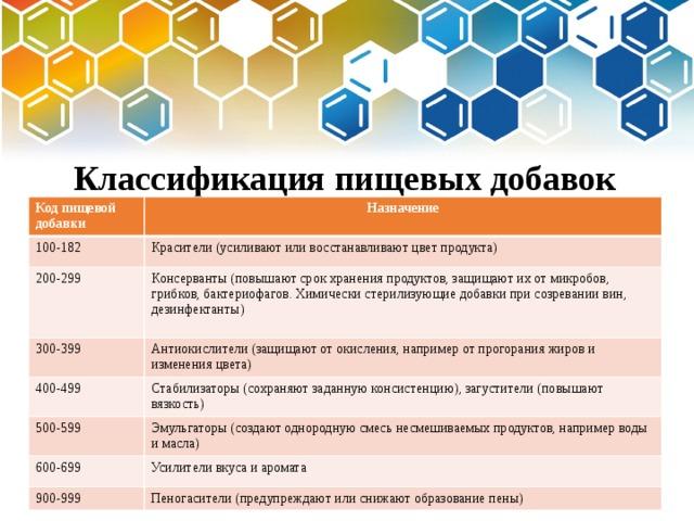 Классификация пищевых добавок  Код пищевой добавки Назначение 100-182 Красители (усиливают или восстанавливают цвет продукта) 200-299 300-399 Консерванты (повышают срок хранения продуктов, защищают их от микробов, грибков, бактериофагов. Химически стерилизующие добавки при созревании вин, дезинфектанты) Антиокислители (защищают от окисления, например от прогорания жиров и изменения цвета) 400-499 Стабилизаторы (сохраняют заданную консистенцию), загустители (повышают вязкость) 500-599 Эмульгаторы (создают однородную смесь несмешиваемых продуктов, например воды и масла) 600-699 Усилители вкуса и аромата 900-999 Пеногасители (предупреждают или снижают образование пены)