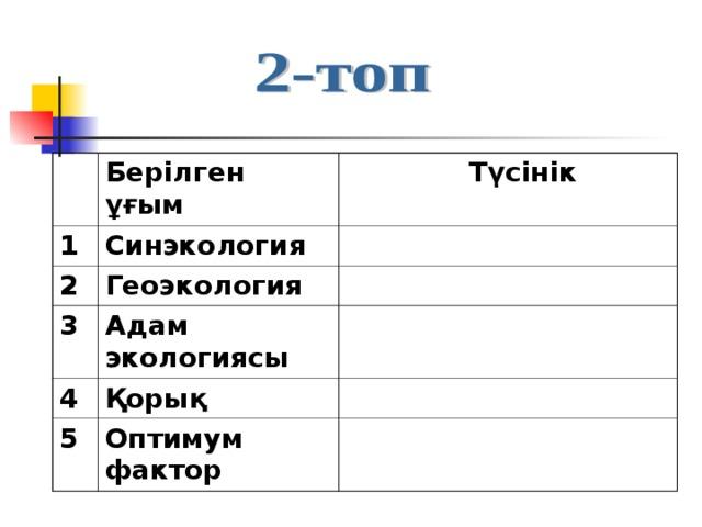 Берілген ұғым 1  Түсінік Синэкология 2 Геоэкология 3 Адам экологиясы 4 Қорық 5 Оптимум фактор