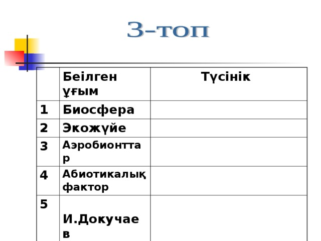 Беілген ұғым 1  Түсінік Биосфера 2 Экожүйе 3 Аэробионттар 4 Абиотикалық фактор 5  И.Докучаев