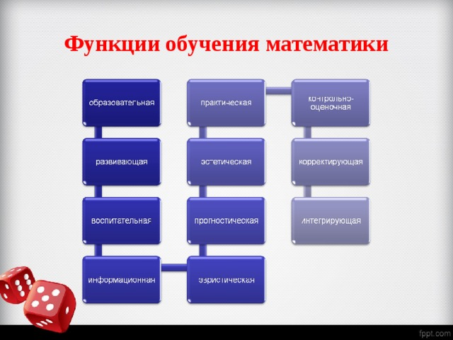 Функции обучения математики