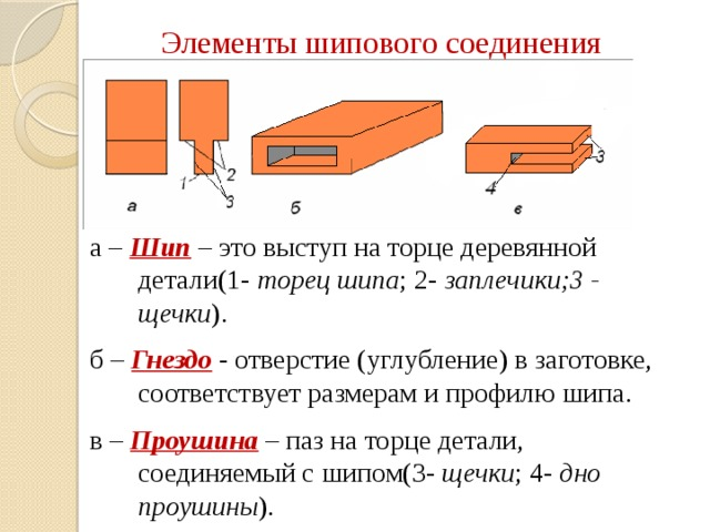 Элементы шипового соединения а – Шип  – это выступ на торце деревянной детали(1- торец шипа ; 2- заплечики;3 - щечки ). б – Гнездо  - отверстие (углубление) в заготовке, соответствует размерам и профилю шипа. в – Проушина  – паз на торце детали, соединяемый с шипом(3- щечки ; 4- дно проушины ).