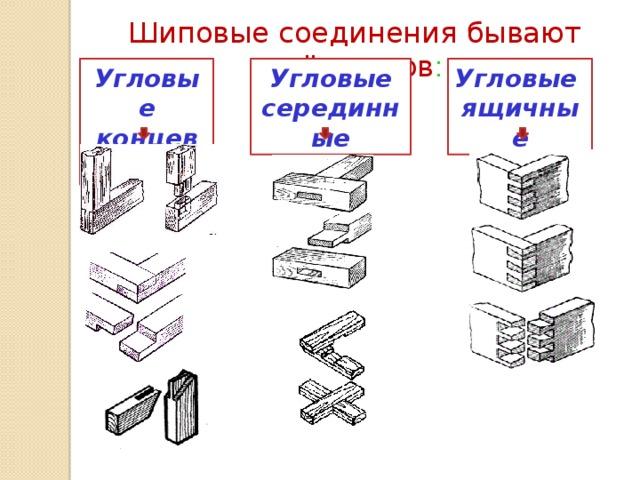 Шиповые соединения бывают трёх видов : Угловые концевые Угловые  серединные Угловые  ящичные