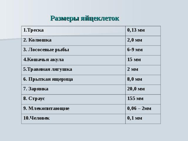 Размеры яйцеклеток 1.Треска 0,13 мм 2. Колюшка 2,0 мм 3. Лососевые рыбы 6-9 мм 4.Кошачья акула 15 мм 5.Травяная лягушка 6. Прыткая ящерица 2 мм 8,0 мм 7. Зарянка 20,0 мм 8. Страус 155 мм 9. Млекопитающие 0,06 – 2мм 10.Человек 0,1 мм