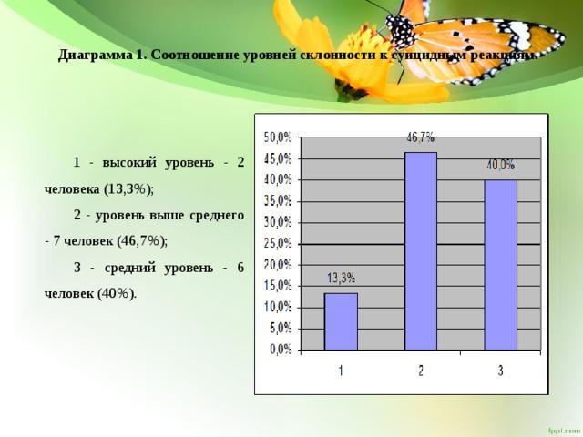 Диаграмма 1. Соотношение уровней склонности к суицидным реакциям.   1 - высокий уровень - 2 человека (13,3%); 2 - уровень выше среднего - 7 человек (46,7%); 3 - средний уровень - 6 человек (40%).