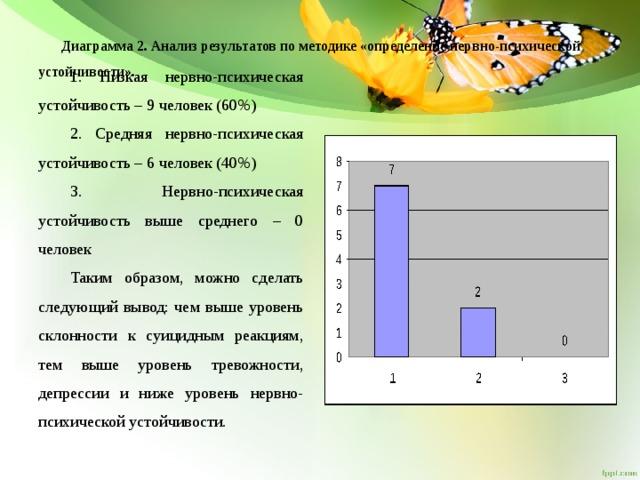 Диаграмма 2. Анализ результатов по методике «определение нервно-психической устойчивости».   1. Низкая нервно-психическая устойчивость – 9 человек (60%) 2. Средняя нервно-психическая устойчивость – 6 человек (40%) 3. Нервно-психическая устойчивость выше среднего – 0 человек Таким образом, можно сделать следующий вывод: чем выше уровень склонности к суицидным реакциям, тем выше уровень тревожности, депрессии и ниже уровень нервно-психической устойчивости.