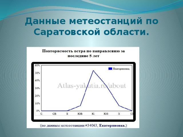 Данные метеостанций по Саратовской области.