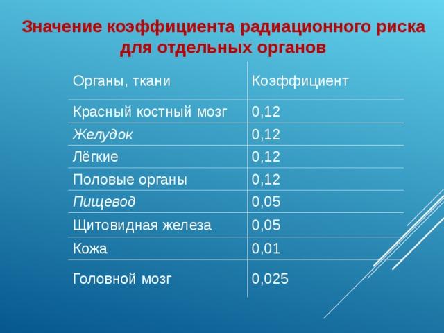 Значение коэффициента радиационного риска для отдельных органов Органы, ткани Красный костный мозг Коэффициент 0,12 Желудок 0,12 Лёгкие 0,12 Половые органы Пищевод 0,12 0,05 Щитовидная железа 0,05 Кожа 0,01 Головной мозг 0,025