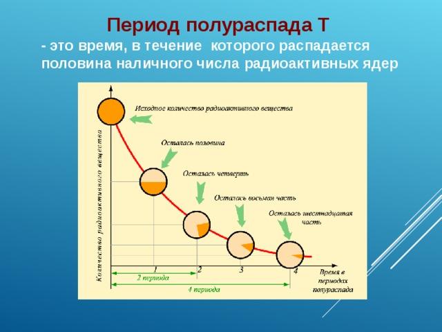 Период полураспада Т - это время, в течение которого распадается половина наличного числа радиоактивных ядер