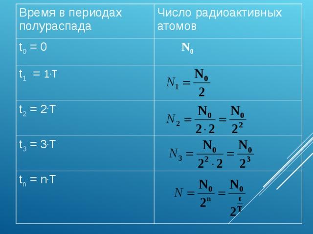 Время в периодах полураспада Число радиоактивных атомов t 0 = 0 t 1 = 1 . T  N 0 t 2 = 2 . T t 3 = 3 . T t n = n . T