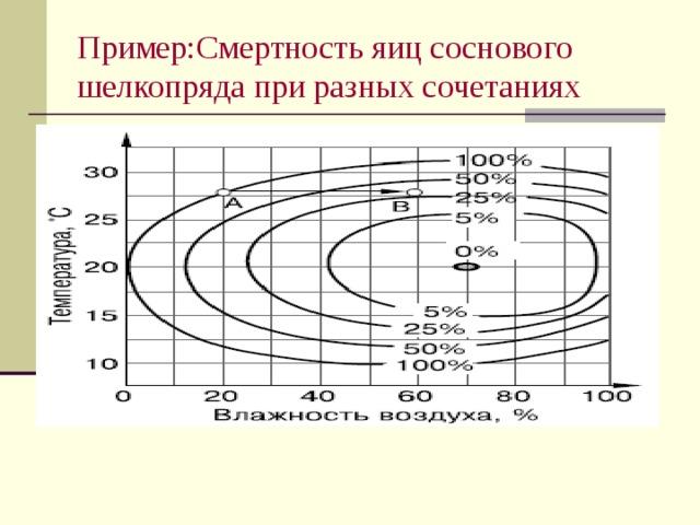 Пример:Смертность яиц соснового шелкопряда при разных сочетаниях температуры и влажности