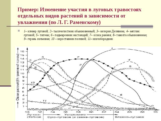 Пример:  Изменение участия в луговых травостоях отдельных видов растений в зависимости от увлажнения (по Л. Г. Раменскому)