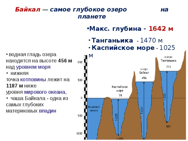 Байкал — самое глубокое озеро на планете   Макс. глубина - 1642 м  Танганьика - 1470 м  Каспийское море - 1025 м   водная гладь озера находится на высоте 456м над уровнем моря  нижняя точка котловины лежит на 1187м ниже уровня мирового океана ,  чаша Байкала - одна из самых глубоких материковых впадин