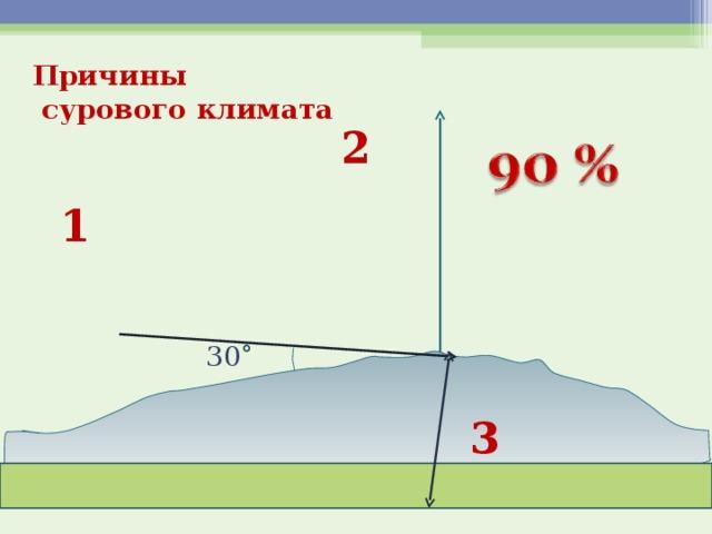 Причины  сурового климата 2 1 30 3