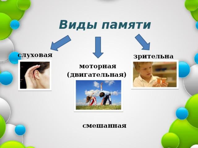 Виды памяти слуховая зрительная  моторная (двигательная) смешанная