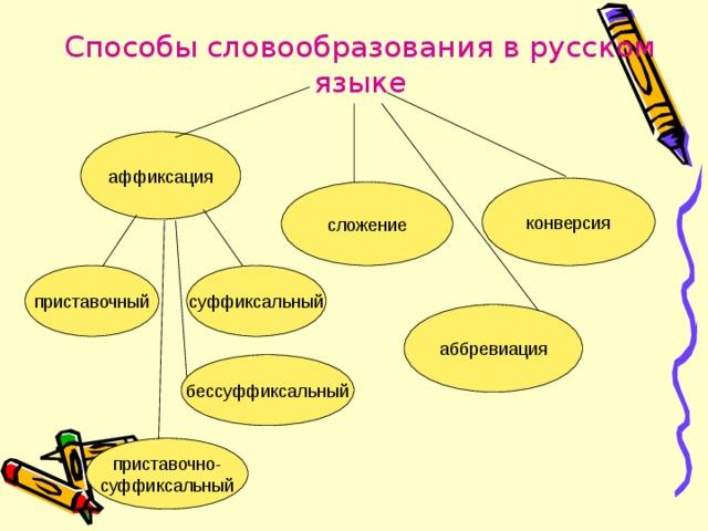 Способы словообразования в русском языке   бессуффиксальный приставочно- суффиксальный