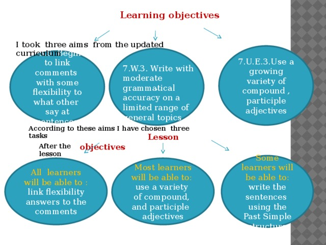 Learning objectives I took three aims from the updated curriculum 7.U.E.3.Use a growing variety of compound , participle adjectives . 7.S.6. Begin to link comments with some flexibility to what other say at sentences 7.W.3. Write with moderate grammatical accuracy on a limited range of general topics According to these aims I have chosen three tasks  Lesson objectives  After the lesson Some learners will be able to: write the sentences using the Past Simple structure All learners will be able to : Most learners will be able to: link flexibility answers to the comments use a variety of compound, and participle adjectives