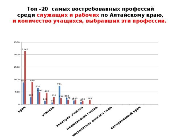 Топ -20 самых востребованных профессий  среди служащих и рабочих по Алтайскому краю,  и  количество учащихся, выбравших эти профессии.