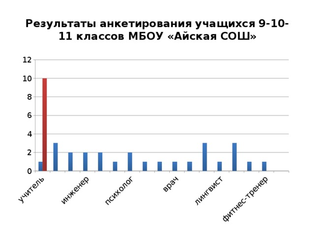 Результаты анкетирования учащихся 9-10-11 классов МБОУ «Айская СОШ»