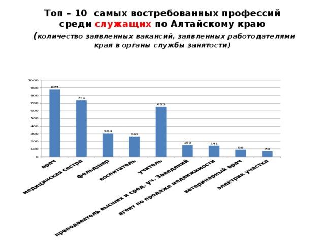 Топ – 10 самых востребованных профессий  среди служащих по Алтайскому краю   ( количество заявленных вакансий, заявленных работодателями края в органы службы занятости)