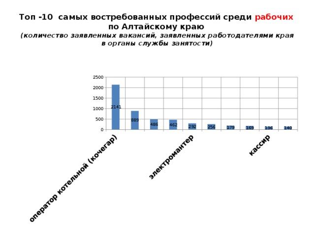Топ -10 самых востребованных профессий среди рабочих  по Алтайскому краю  (количество заявленных вакансий, заявленных работодателями края в органы службы занятости)