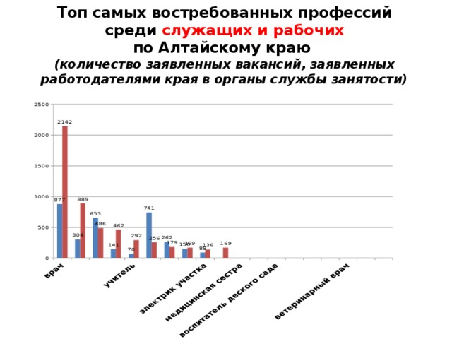 Топ самых востребованных профессий  среди служащих и рабочих  по Алтайскому краю  (количество заявленных вакансий, заявленных работодателями края в органы службы занятости)