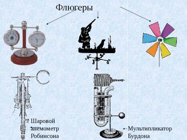 Флюгеры Шаровой анемометр Робинсона Мультипликатор Бурдона
