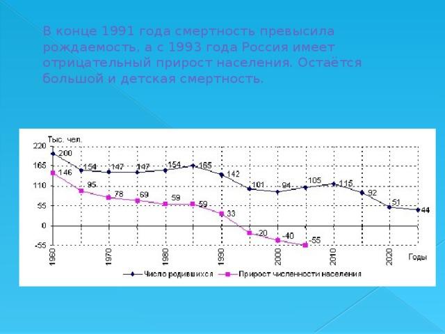 В конце 1991 года смертность превысила рождаемость, а с 1993 года Россия имеет отрицательный прирост населения. Остаётся большой и детская смертность.