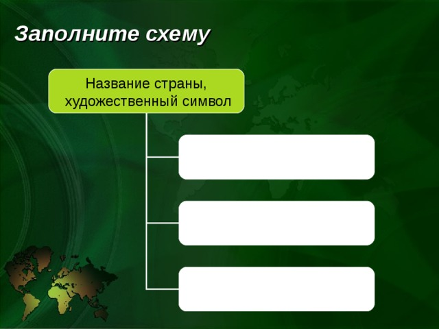Заполните схему   Название страны,  художественный символ