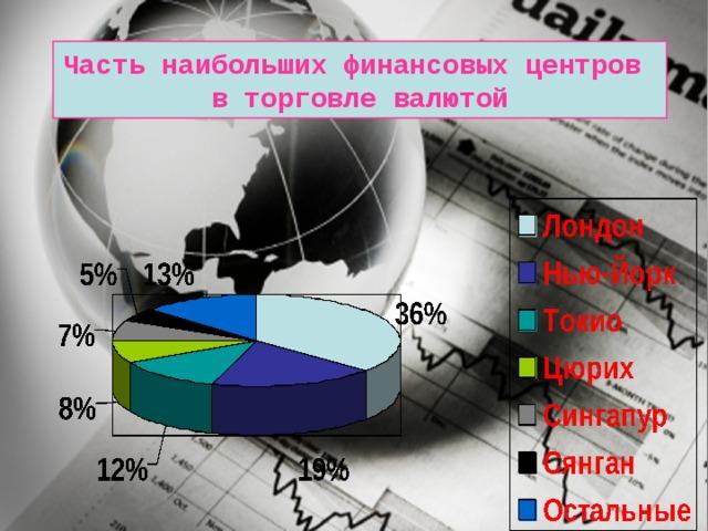 Часть наибольших финансовых центров в торговле валютой