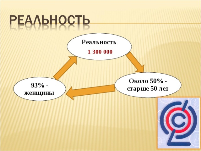 Реальность  1 300 000 Около 50% - старше 50 лет  93% - женщины