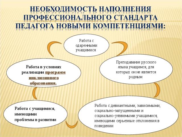 Работа с одаренными учащимися Преподавание русского языка учащимся, для которых он не является родным Работа в условиях реализации программ инклюзивного образования.  Работа с девиантными, зависимыми, социально-запущенными и социально-уязвимыми учащимися, имеющими серьезные отклонения в поведении Работа с учащимися, имеющими проблемы в развитии