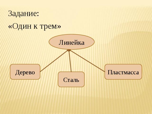 Задание: «Один к трем» Линейка Дерево Пластмасса Сталь