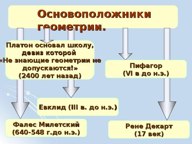 Основоположники геометрии. Платон основал школу, девиз которой «Не знающие геометрии не допускаются!» (2400 лет назад) Пифагор ( VI в до н.э.) Евклид ( III в. до н.э.) Фалес Милетский (640-548 г.до н.э.) Рене Декарт (17 век)
