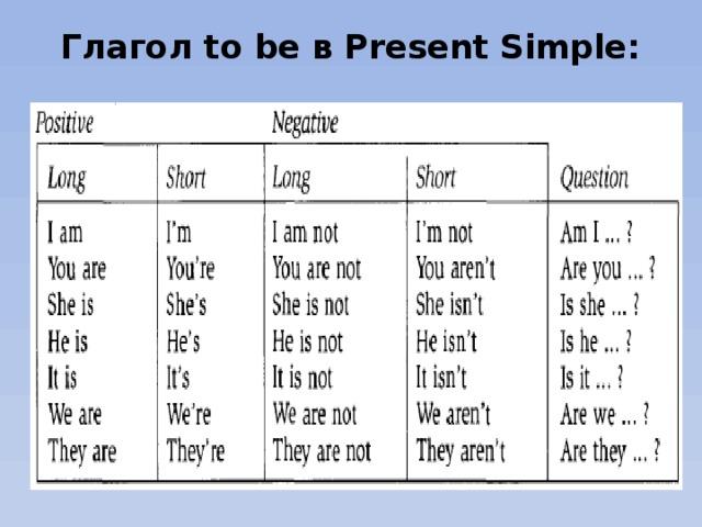 Глагол to be в Present Simple: