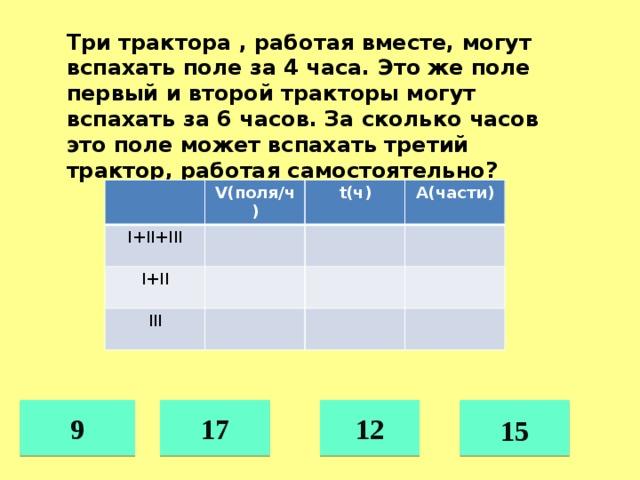 Три трактора , работая вместе, могут вспахать поле за 4 часа. Это же поле первый и второй тракторы могут вспахать за 6 часов. За сколько часов это поле может вспахать третий трактор, работая самостоятельно? V(поля/ч) I+II+III t(ч) I+II А(части) III 9 17  12 15