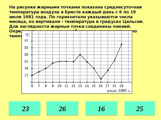 На рисунке жирными точками показана среднесуточная температура воздуха в Бресте каждый день с 6 по 19 июля 1981 года. По горизонтали указываются числа месяца, по вертикали - температура в градусах Цельсия. Для наглядности жирные точки соединены линией. Определите по рисунку наибольшую среднесуточную температуру в период с 8 по 18 июля. 25 16  23 26