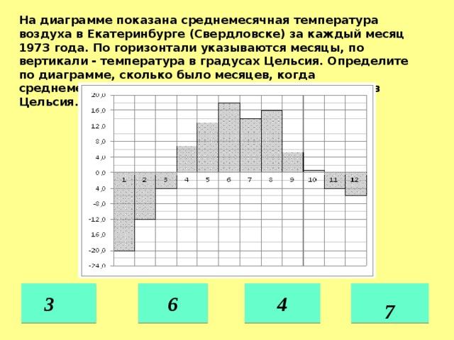 На диаграмме показана среднемесячная температура воздуха в Екатеринбурге (Свердловске) за каждый месяц 1973 года. По горизонтали указываются месяцы, по вертикали - температура в градусах Цельсия. Определите по диаграмме, сколько было месяцев, когда среднемесячная температура превышала 10 градусов Цельсия. 6 4   3  7
