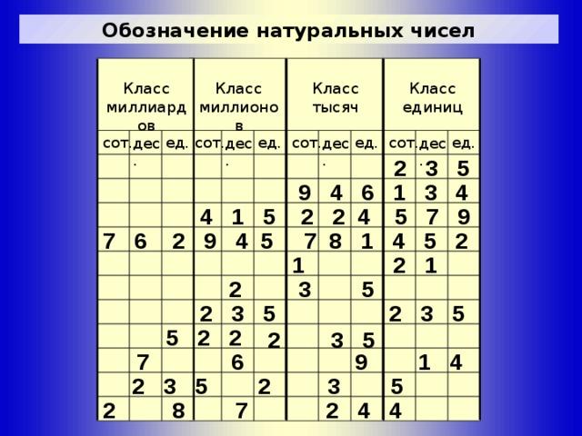 Обозначение натуральных чисел Класс единиц Класс миллионов Класс миллиардов Класс тысяч ед. сот. ед. сот. ед. сот. ед. сот. дес. дес. дес. дес. 2 3 5  9 4 6 1 3 4 4 1 5 2 2 4 5 7 9 7 6 2 9 4 5 7 8 1 4 5 2 1 2 1 2 3 5 2 3 5 2 3 5 5 2 2 2 3 5 9 1 4 7 6 2 3 5 2 3 5 2 8 7 2 4 4